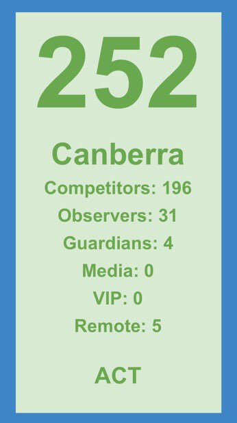 Only FOUR tickets left for #GovHack Canberra. Get in quick so you don't miss out: https://t.co/Kc3MM0K0Sp