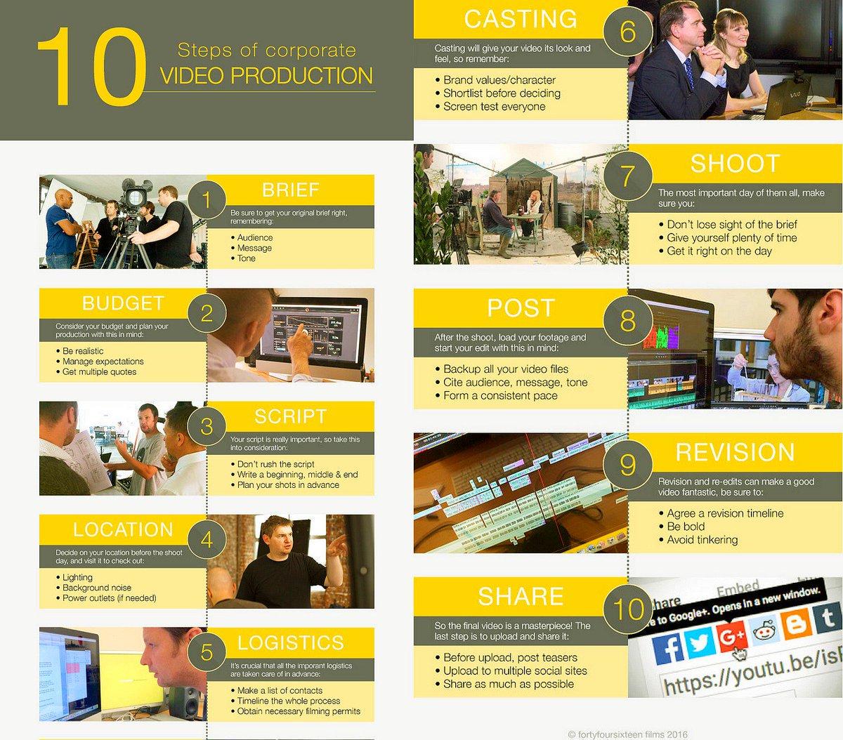 #VideoMarketing: The 10 Steps of Corporate Video Production  #ContentMarketing #GrowthHacking #DigitalMarketing<br>http://pic.twitter.com/fGRRtDojLW