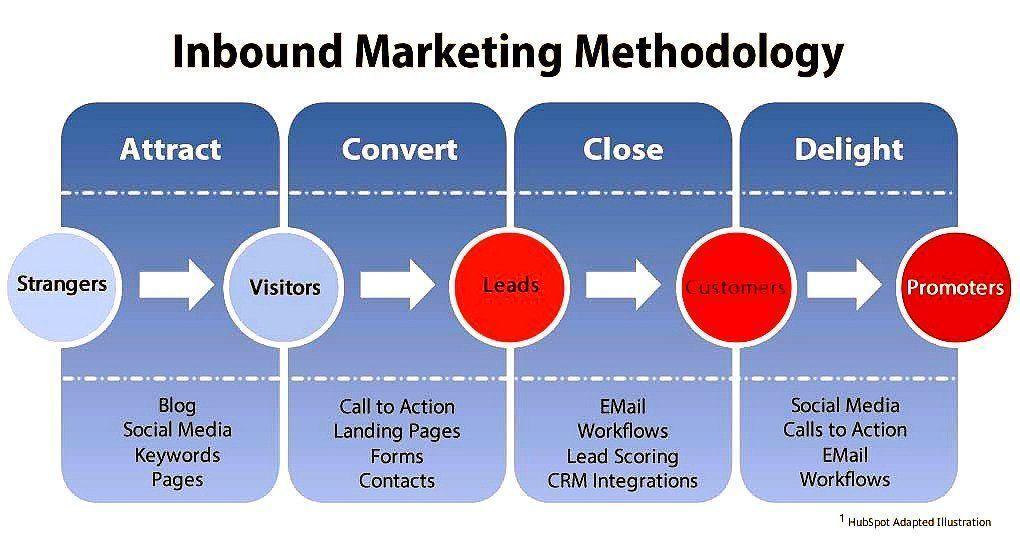 The Inbound #Marketing Methodology [#Infographic] #InboundMarketing #SEO #Blogging #LandingPages #SMM #EmailMarketing  #LeadGeneration<br>http://pic.twitter.com/nH86427L3V