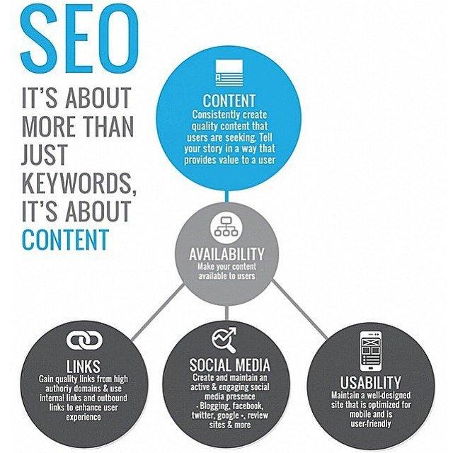 #SEO Is More Than Just #Keywords, It&#39;s About #ContentMarketing #DigitalMarketing #GrowthHacking #SEM #Mpgvip #defstar5 #makeyourownlane #SMM<br>http://pic.twitter.com/Liawrs8g40