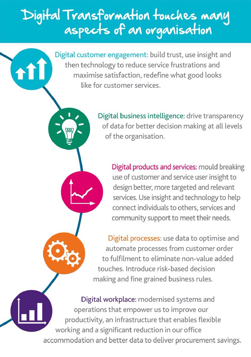 How #Digital Transformation affects #Business[#infographic]  #Innovation #disrupt #Social #BigData #SEO #AI #DigitalTransformation #startups<br>http://pic.twitter.com/RacRSeyJqb