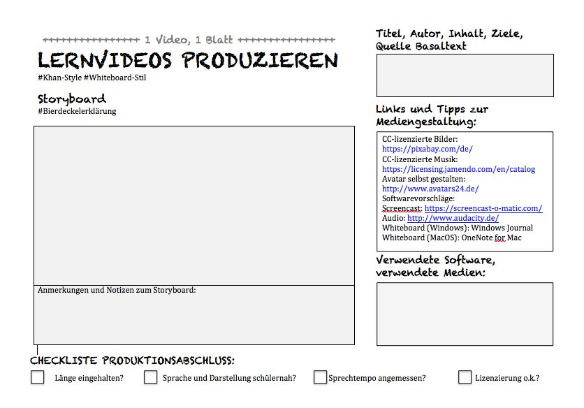 Berühmt Produktionschecklisten Vorlage Ideen - Beispiel Anschreiben ...