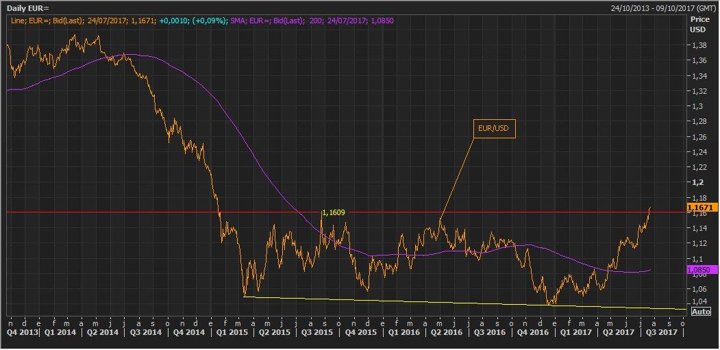 Las bolsas europeas sufren con la apreciación del euro 1
