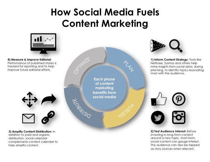 How #SocialMedia Fuels #ContentMarketing #DigitalMarketing #marketingtips #growthhacking #SEO #bigdata #Infographic #socialmediamarketing<br>http://pic.twitter.com/cQVTcnF41q