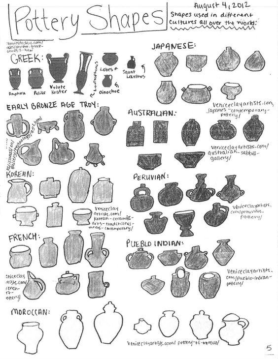 Arch Illu On Twitter Lovely Compilation Of Pottery Shapes Used In