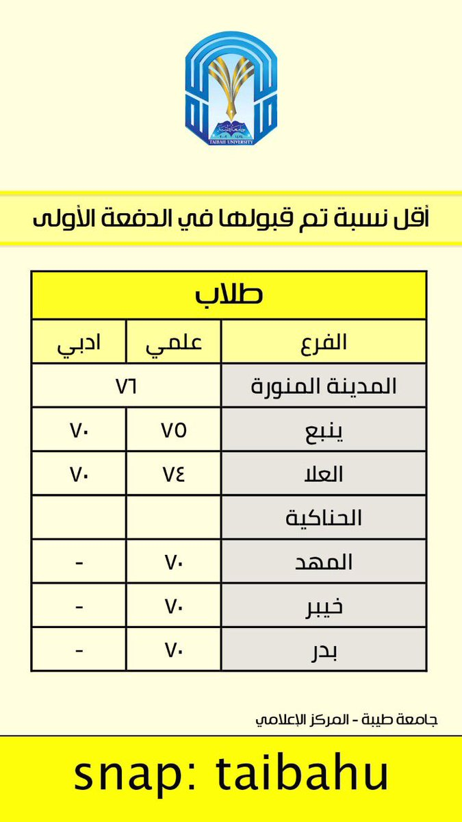جامعة طيبة Taibah U Auf Twitter معلومة اقل نسبة تم قبولها في الدفعة الأولى بـ جامعة طيبة للطلاب والطالبات