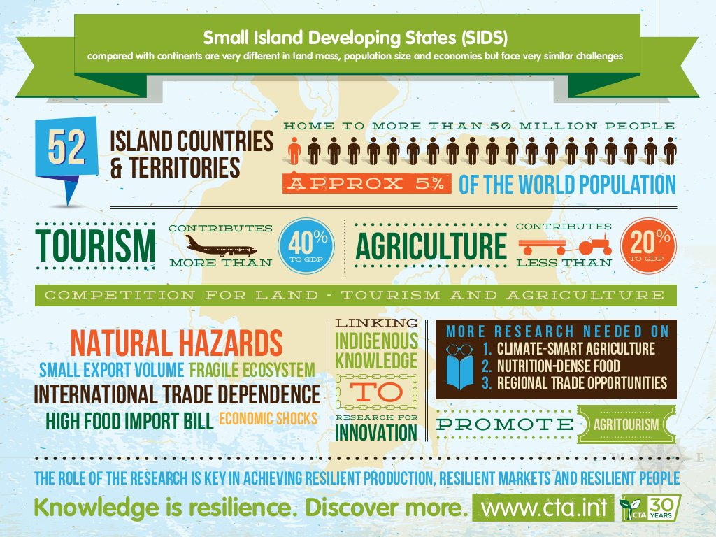 #DidYouKnow In Small Island Developing States, #tourism contributes over 40% of GDP!  #Chefs4Dev Learn More:  http:// chefs4dev.org/index.php/reso urces/ &nbsp; … <br>http://pic.twitter.com/lHICtMktzR