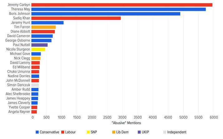 Which politician received the most abusive tweets during the election? Jeremy Corbyn. https://t.co/8K3oSPogyd