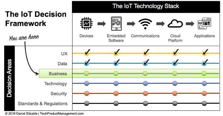 Should I use an #IoT Platform?  #BigData #Cloud #UX #Security #CX #devops #mobile #technology #networking #DigitalMarketing @Fisher85M<br>http://pic.twitter.com/RNpVDdTtSw