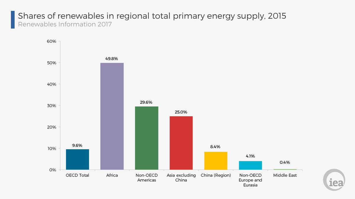 #Africa: @IEA says share of #renewables in total #energy supply ~50% in 2015!  #RenewableEnergy #solar #wind #energystorage #sustainability<br>http://pic.twitter.com/K1Jq9voX2Y