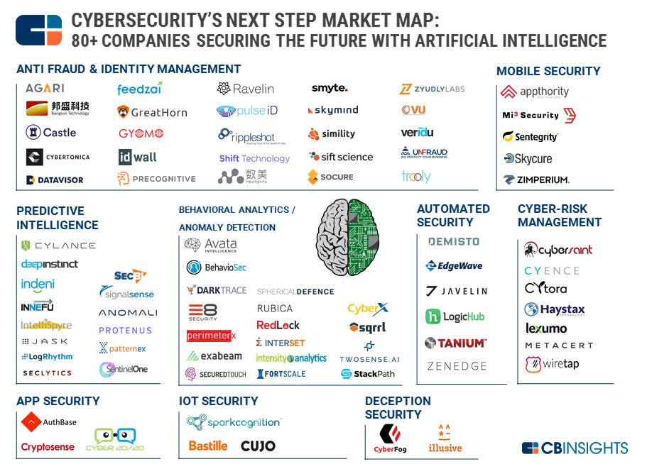 80 Companies #Cybersecurity Using #AI  #IoTsecurity #infosec #AI #IoT #data #ransomware #Malware #bigdata #MachineLearning #Blockchain #ML<br>http://pic.twitter.com/mtaUQ9ZI8e