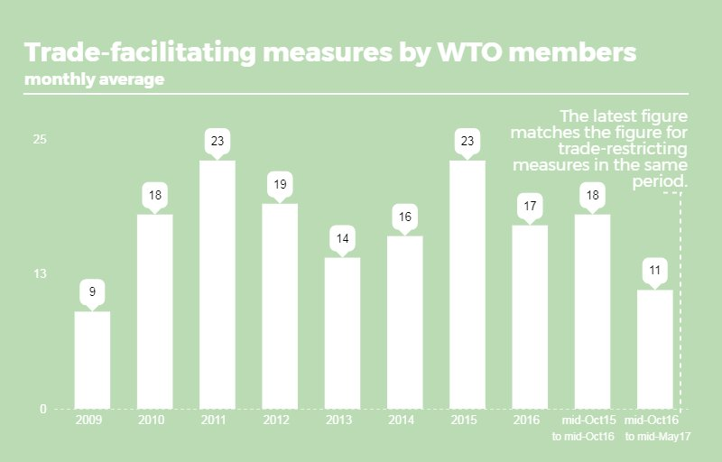 What other trends were observed in #WTO members&#39; #trade-related measures? Full report:  http:// bit.ly/WTOmonitoring  &nbsp;  <br>http://pic.twitter.com/sObsto80kf