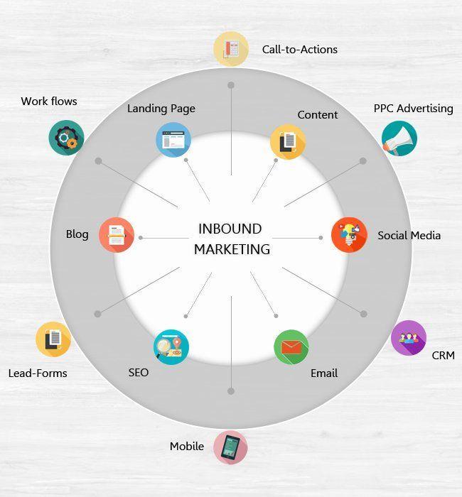 What Is Inbound #Marketing  #InboundMarketing #SEO  #LeadGeneration #Blogging #Content #makeyourownlane #defstar5 #PPC #Mobile<br>http://pic.twitter.com/cHTE2dBBtK