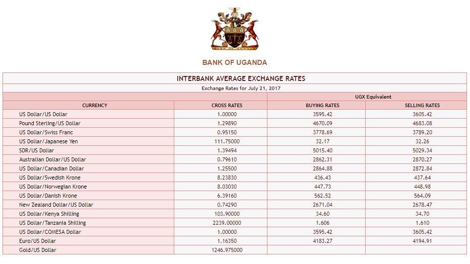 Interbank Average Exchange Rates