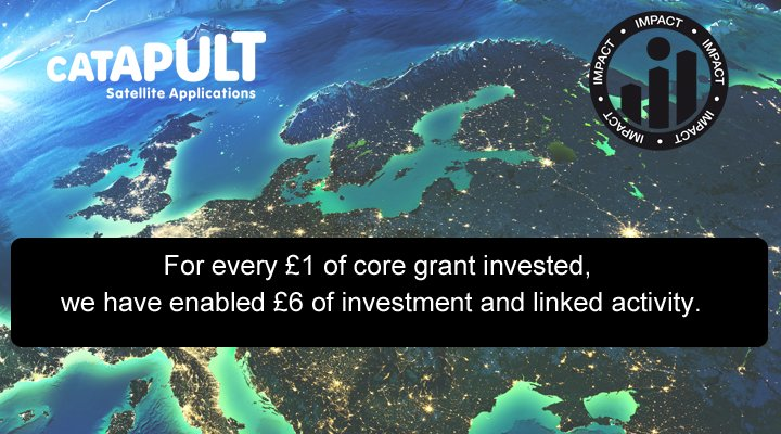 Over the last years we&#39;ve been helping the UK space industry grow. Visit our website to see our #impact reports -  https:// sa.catapult.org.uk/about-us/impac t/ &nbsp; … <br>http://pic.twitter.com/ty9t3l2Akq
