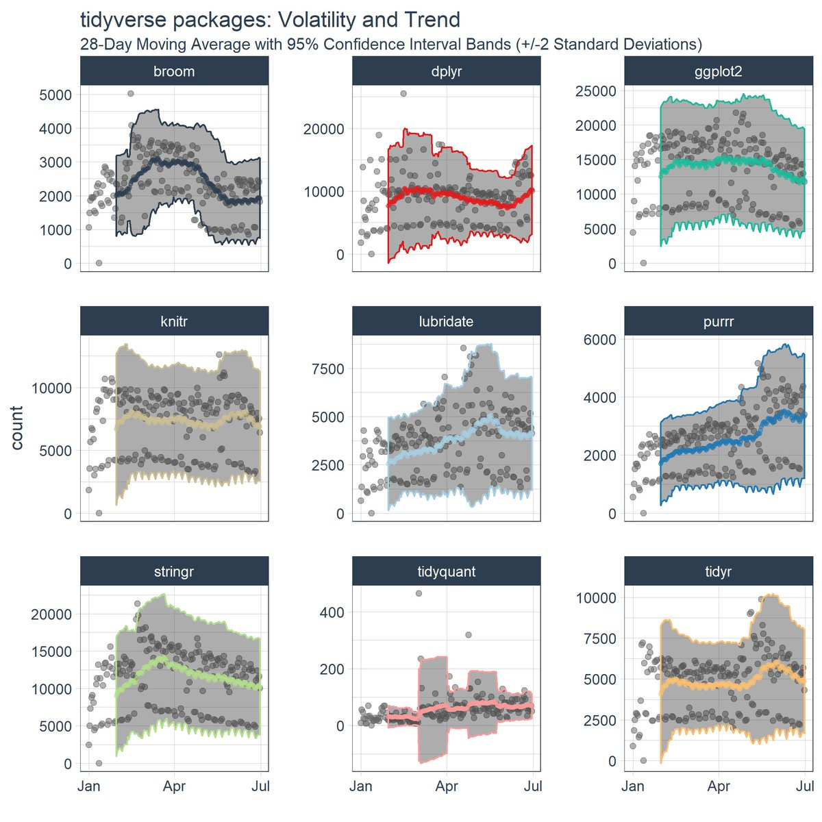 #rstats: Tidy Time Series Analysis, Part 2: Rolling Functions #DataScience  http:// buff.ly/2uPiCKA  &nbsp;  <br>http://pic.twitter.com/BZkCorOYfm