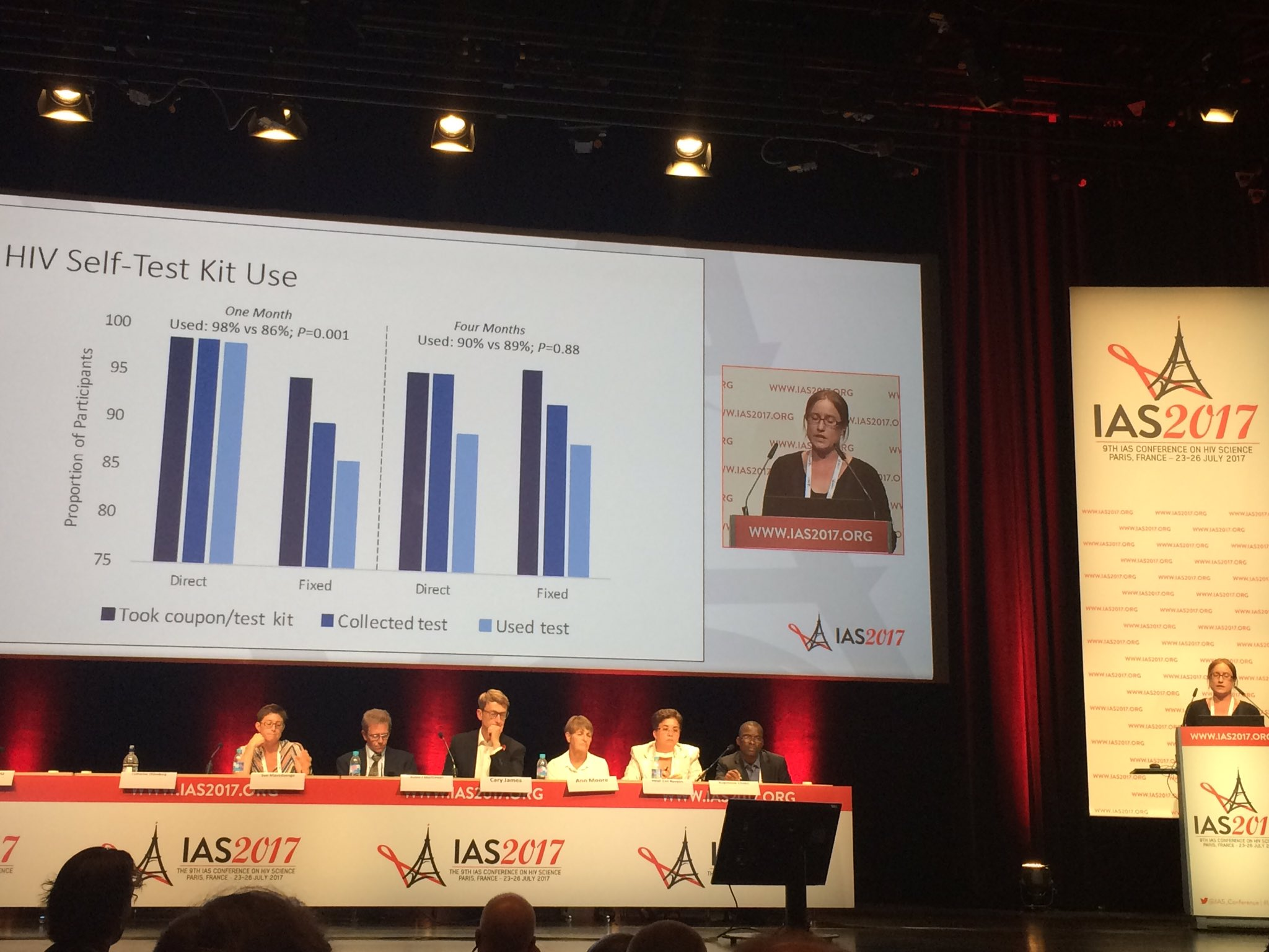 3ie grantee presents IE results at #IAS2017. #HIVST was highly used among participants in Zambia. #3ieatIAS2017 https://t.co/RFFjlW0VdO