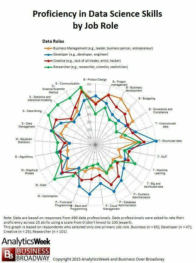Want to be a #DataScientist? 25 #data skills in the field of #DataScience #MachineLearning #DataMining #IoT #BigData #Cloud @MikeQuindazzi<br>http://pic.twitter.com/KCawnW91aN