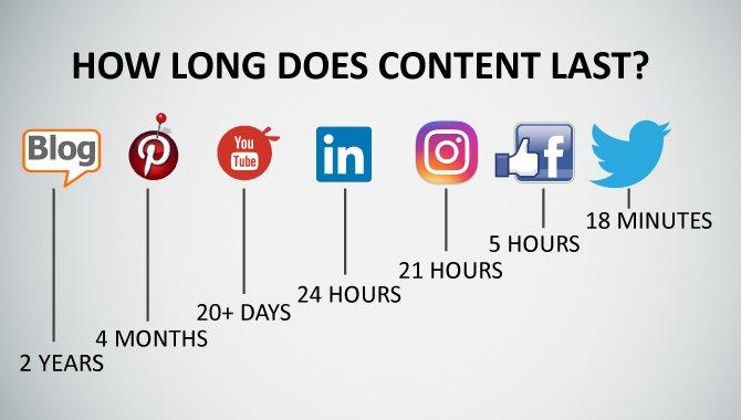 Wanna know how long your #smm content lasts? Source -  http:// bit.ly/2tBwiZU  &nbsp;   (HT @Anita_Pralija) #blogging #socialmedia #contentmarketing<br>http://pic.twitter.com/rKiNwP3YwS