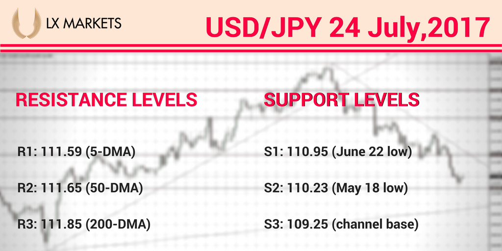 #USD/#JPY breaks below 200-dma, hits fresh monthly lows at 110.76. #lxmarkets #forex #marketnews #Currency #Trading   http:// bit.ly/2uspdIi  &nbsp;  <br>http://pic.twitter.com/6BMpZVysek