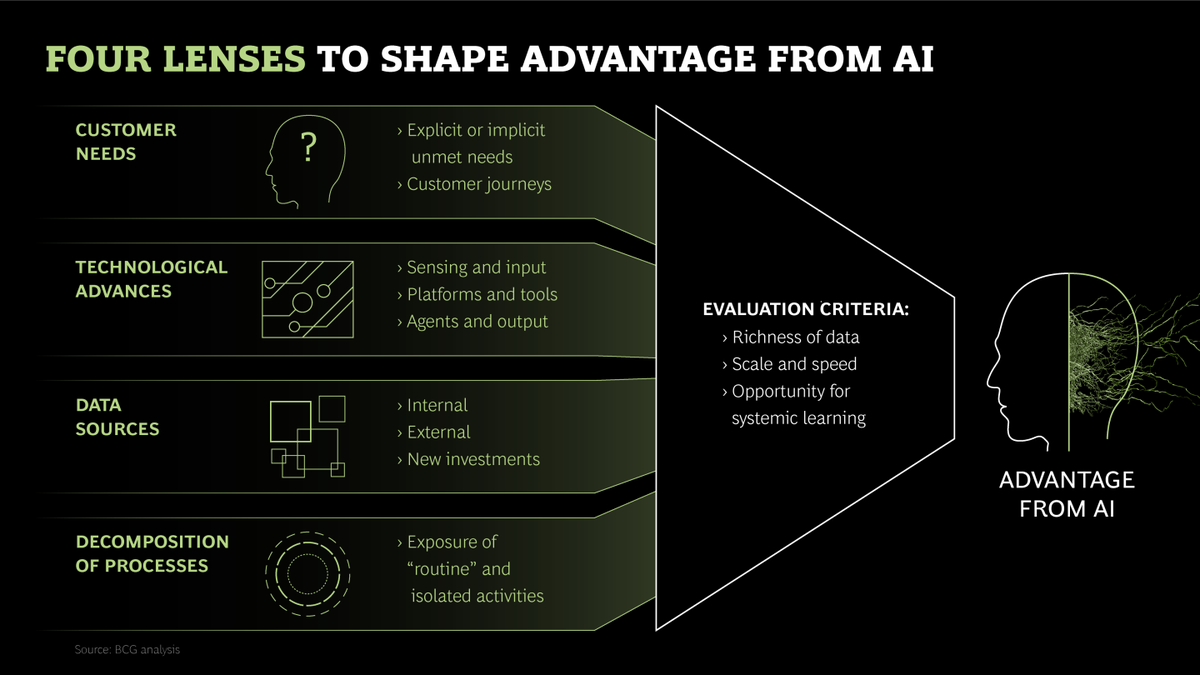 BCG: Competing in the age of artificial intelligence #AI #MachineLearning #BigData #Fintech #ML #tech   https://www. bcg.com/publications/2 017/competing-in-age-artificial-intelligence.aspx?linkId=39774740 &nbsp; … <br>http://pic.twitter.com/SuqwF6ox4o
