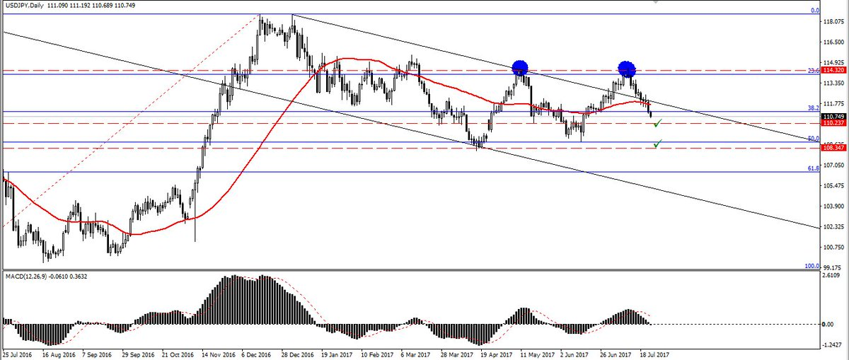 #USD #JPY #Technical #Overview ahead of the #Fed #Rate. The USD/JPY pair returned back to the channel. Read more:  https:// superforex.com/analytics/usd- jpy-technical-overview-ahead-of-the-fed-rate &nbsp; … <br>http://pic.twitter.com/iw2mu27f8x