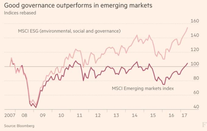 Environmental &amp; social issues are the prevailing zeitgeist in emerging markets. #ESG outperforming benchmark #MSCI  https://www. ft.com/content/7fa69e d0-6d69-11e7-b9c7-15af748b60d0 &nbsp; … <br>http://pic.twitter.com/uqpU6cfDCE