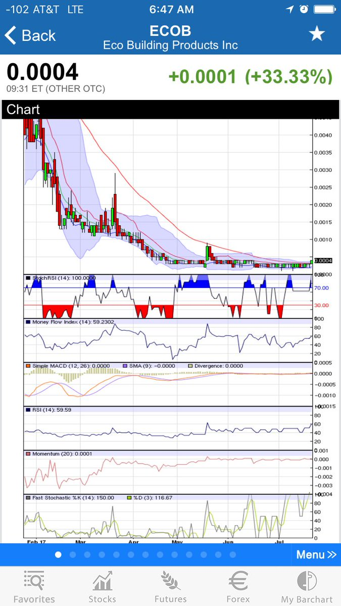 $ECOB - Huge volume! Looks like a rebound is happening! Get in now to ride this out of trips!!! #momo #Wood #ECOB<br>http://pic.twitter.com/lWrsunMtuT