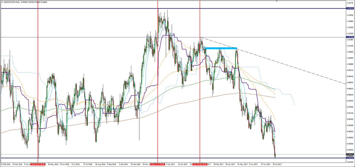 #Trading #USDCHF Daily View : Rebound #Intraday on a Key Support #daytrading #forex #pips   https://www. linkedin.com/in/anthony-sch mitt-091907142/ &nbsp; …  #Linkedin<br>http://pic.twitter.com/Hr0KlYv69f