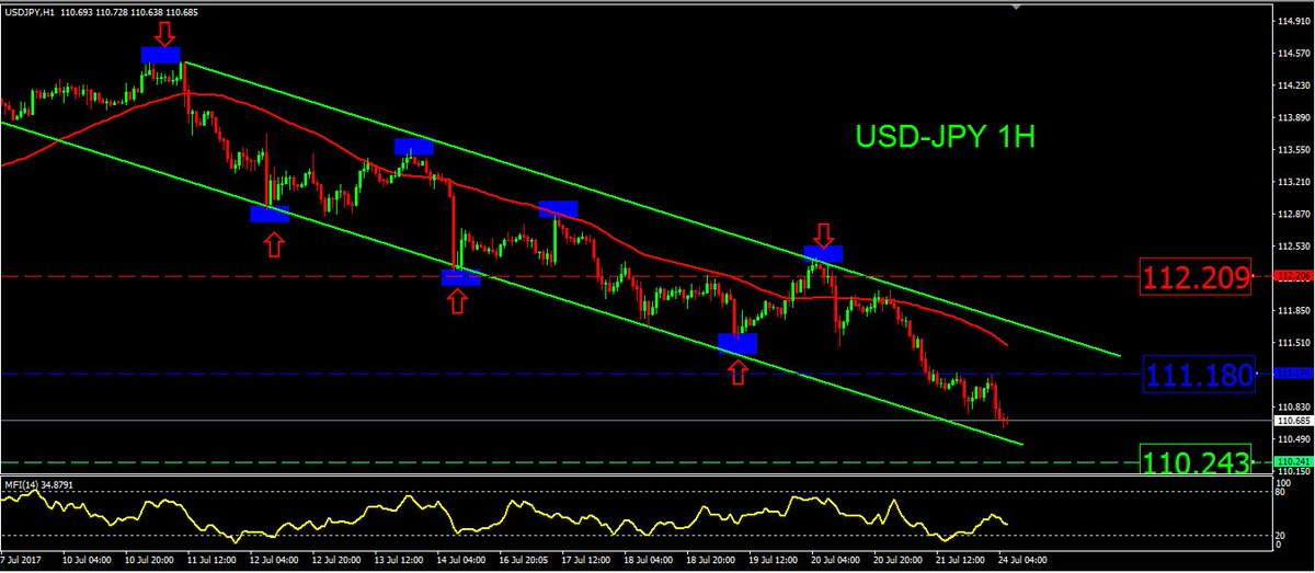 A correction wave could be seen in #usdjpy at 111.80, which will be a good point to sell to target 110.20 #fx #usd #jpy #دولار_ين #فوركس <br>http://pic.twitter.com/YsyfWNeQs1