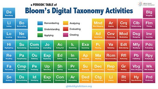 Nikpeachey On Twitter The Blooms Taxonomy Periodic Table Of
