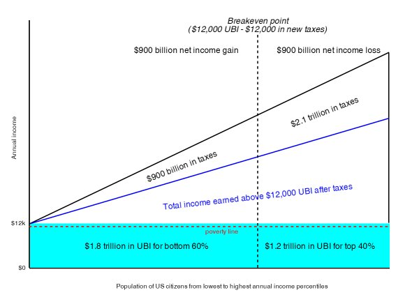 The cost of universal basic income might be lower than you think @scottsantens  http:// wef.ch/2upB3o5  &nbsp;   #economics <br>http://pic.twitter.com/vWVOudVKIV