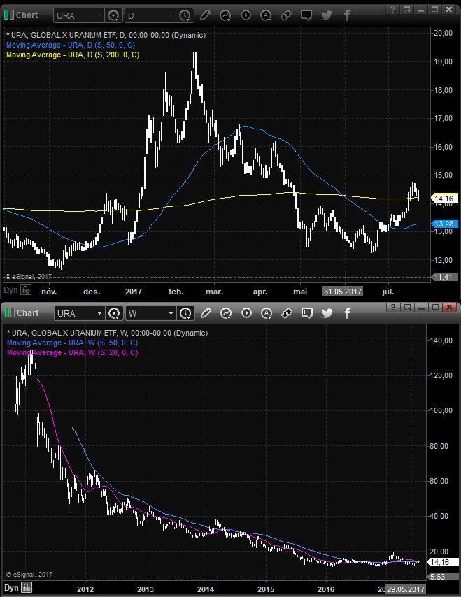 $URA $CCJ #Uranium... Complicated bottoming process spanning couple of years. - Patience is key! Watch price.  https:// docs.google.com/document/d/1ul Wc8orWLOZCP_iuYWNAt58MyQ8JZdd3ZVl7_pI7Xgg/edit?usp=sharing &nbsp; … <br>http://pic.twitter.com/rCvQYtVv77