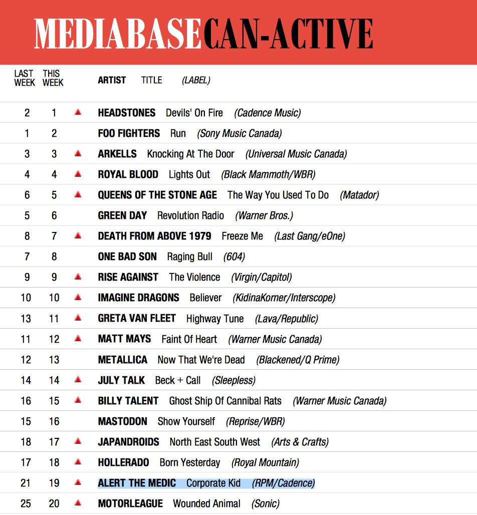 . @alertthemedic look absolutely amazing in the Top 20! #CorporateKid hits #19 this week at #ActiveRock #Radio !! <br>http://pic.twitter.com/zVxOdWCzGQ