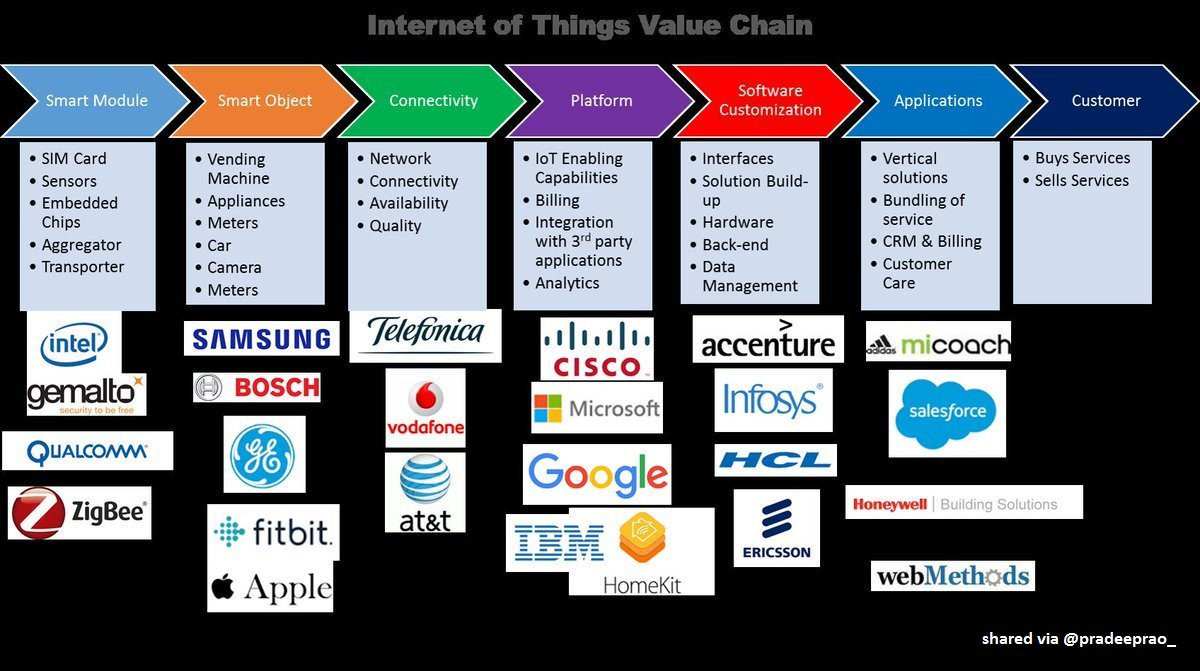 Do you know about value chain of #InternetOfThings ?   #IoT #bigdata #IIoT #IoE #ArtificialIntelligence #DataScience #AI #ML #innovation #DL<br>http://pic.twitter.com/dHrfgN6UDf