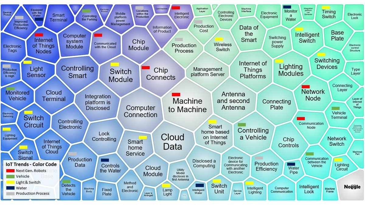 The IoT #Trends Map 2017 {Infographic} #IoT #M2M #BigData #Cloud #Sensors #AutonomousVehicles #Wireless #AI #innovation #startups<br>http://pic.twitter.com/vmoR88NNMn