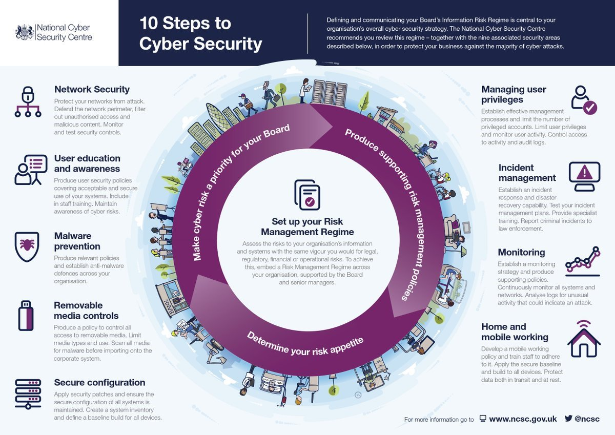 Top 10 Steps to #cybersecurity @ncsc  #ecommerce #ransomware #Malware #infosec #AI #MachineLearning #IoT #bigdata #fintech #data #blockchain<br>http://pic.twitter.com/WaYVOKLvXQ
