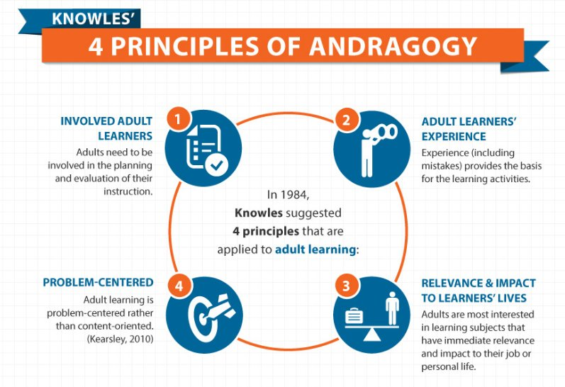 #infographics. Adult learning principles (Knowles) #andragogy #KT @eLearngraphic @elearnindustry  http:// bit.ly/2tvbnDC  &nbsp;  <br>http://pic.twitter.com/9inLQKD8iO