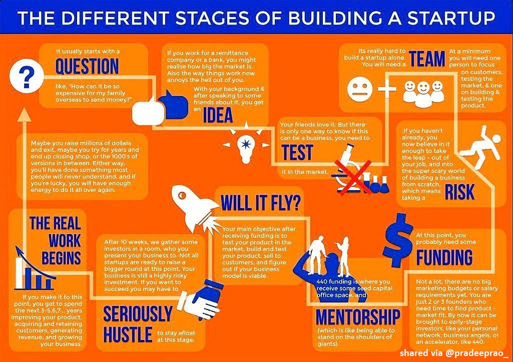 Which are the different stages of building a #startup ? #business #finance #technology #tech #AI #news #entrepreneur #success #innovation <br>http://pic.twitter.com/ZfRj69sDIY