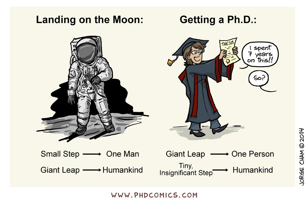 Phd Thesis Cartoon - Thesis Title Ideas For College