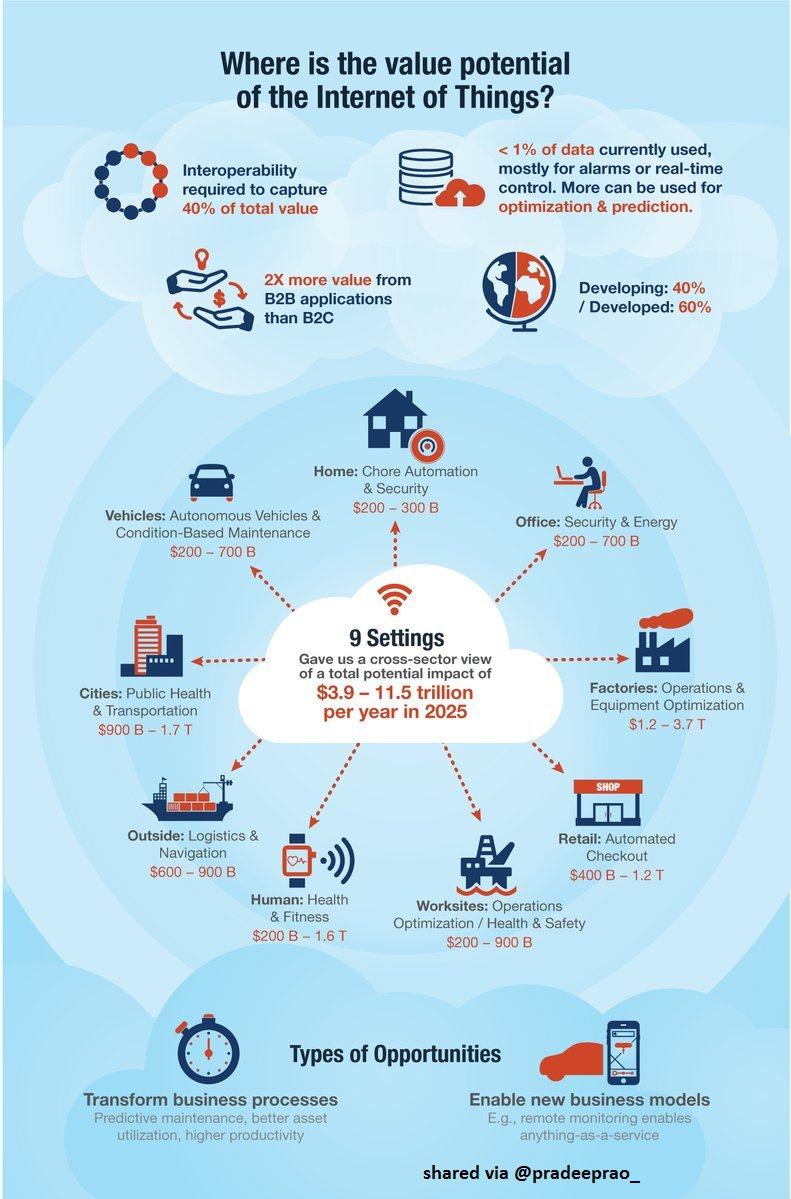 Where is the value potential of the #InternetofThings? #iot #iiot #tech #technology #business #data #innovation #startup #entrepreneur #AI<br>http://pic.twitter.com/60hMXxmgEw