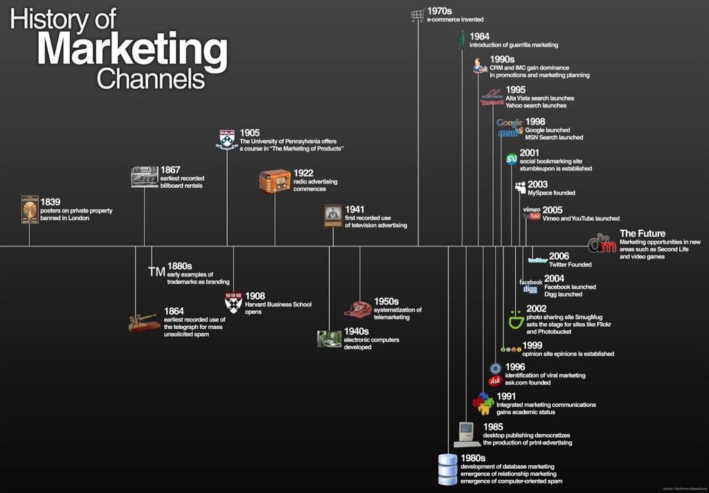 History of #Marketing Channels 1839-2006  2016-2017 Internet Minute  #DigitalMarketing #SMM  #CMO #CRM #CEOCMO #sales  [@ipfconline1]<br>http://pic.twitter.com/DrpIA6Nq4R