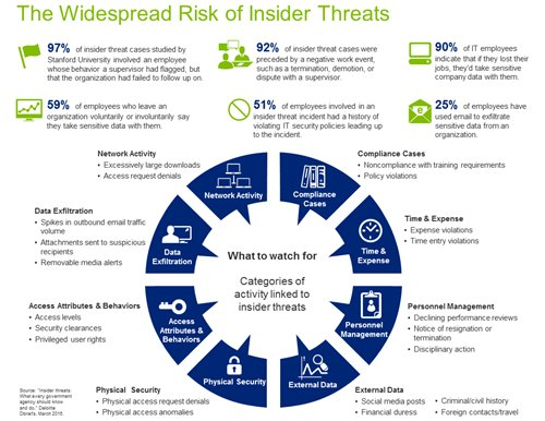 Risk of #Insiderthreat V/ @WSJ #CyberSecurity #Databreach #Ransomware #defstar5 #makeyourownlane #Mpgvip #infosec #malware  #CyberResilience<br>http://pic.twitter.com/pBKIJyBE45