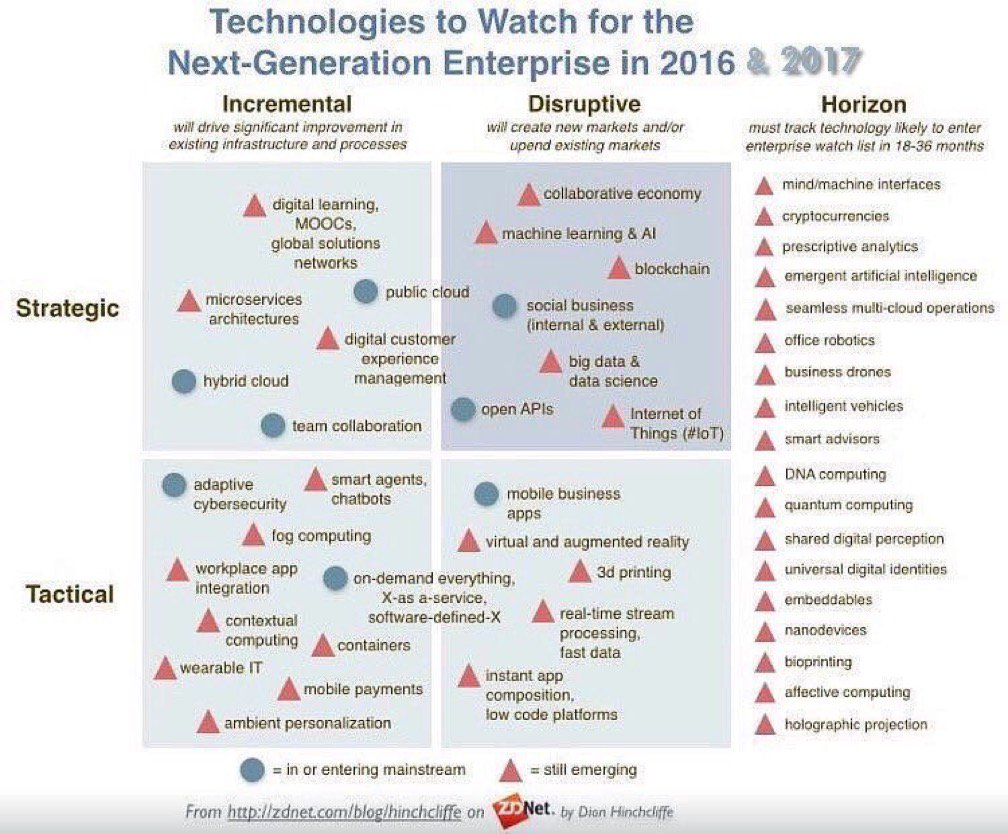 Disruptive #Technologies to Watch in 2017  #BigData #Digital #IoT #AI #machinelearning #Wearables #Blockchain #CyberSecurity<br>http://pic.twitter.com/dOffme52lY