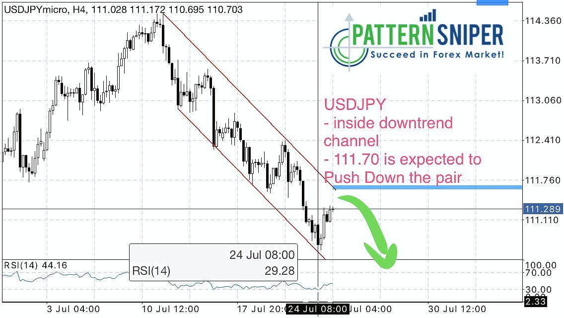 #USDJPY is close to a resistance inside a downtrend channel. Wait for bearish signals to place shorts. #forex #forexsignals #Investing<br>http://pic.twitter.com/ur7QsHiwB0