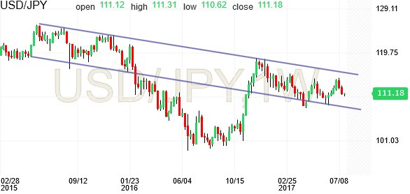 USD/JPY downtrend #USD #JPY #YEN #DX<br>http://pic.twitter.com/Xq7vN1YPoF