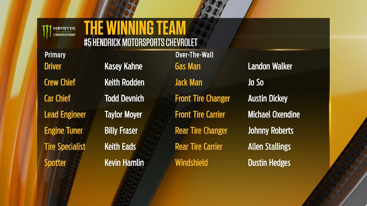#NASCAR is a team sport.  Congratulations to the entire No. 5 @TeamHendrick crew on their @IMS win.  @kaseykahne @keithrodden #RaceHub<br>http://pic.twitter.com/7fvHTJaXlu