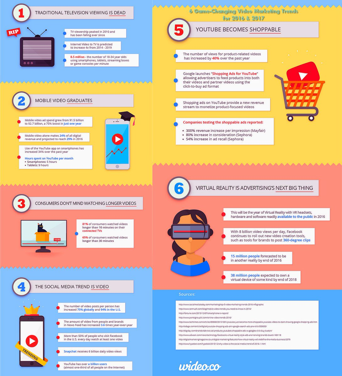 [2017 #DigitalMarketing Trends] 6 Game-Changing #VideoMarketing Trends [Infographic] #ContentMarketing #SocialMedia #Marketing #SMM #VR<br>http://pic.twitter.com/4Sn9MTiAEu
