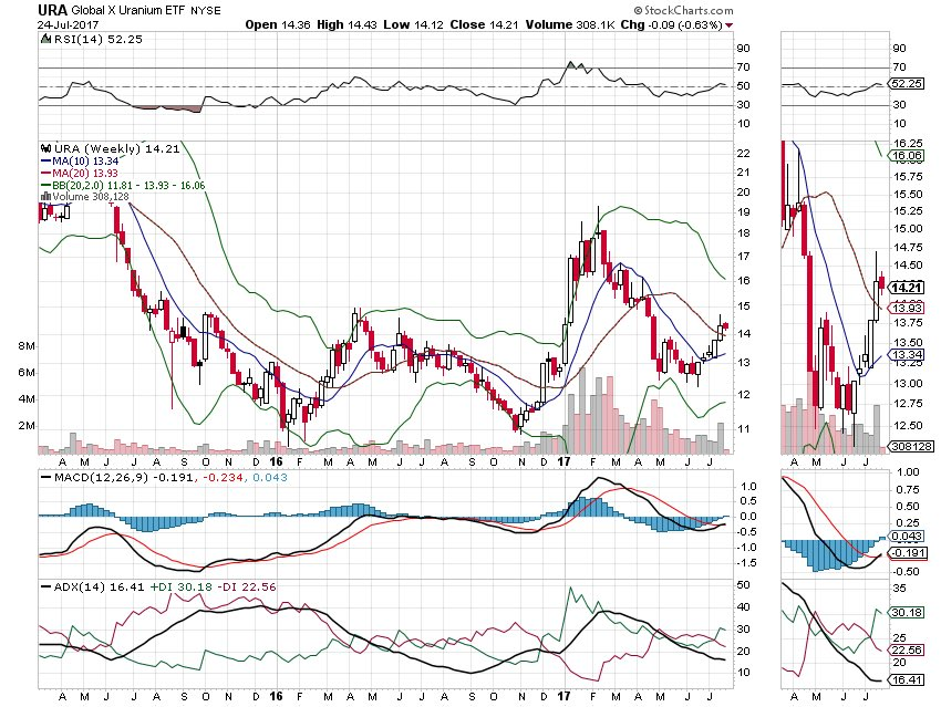 $URA looking bullish on the weekly chart. This play may take patience to pan out. #uranium <br>http://pic.twitter.com/wHn0oGb4J4