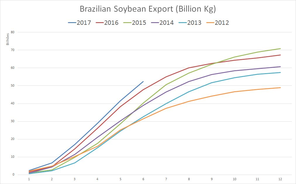 In opposite to #corn, soybeans are having the best export year in the last 6 years. Bigger than 50MMT until june #AGRO #BRAZIL #OATT<br>http://pic.twitter.com/UY1Oky6Dhg